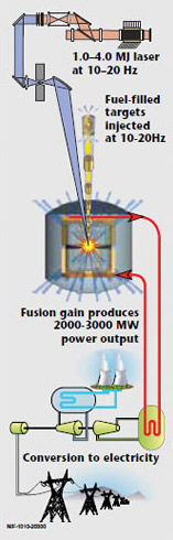 Fusion power diagram